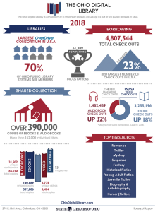 Small representive image-front page of 2018 Ohio Digital Library Infographic